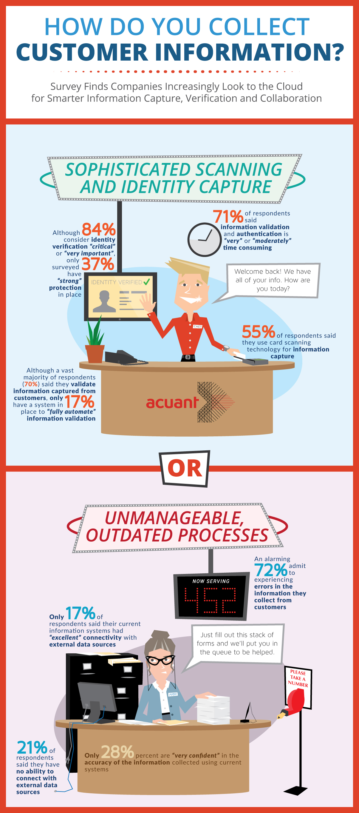 Acuant Survey: Companies Look to the Cloud for Better Information Capture, Verification and Collaboration
