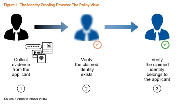 Identity Proofing Process
