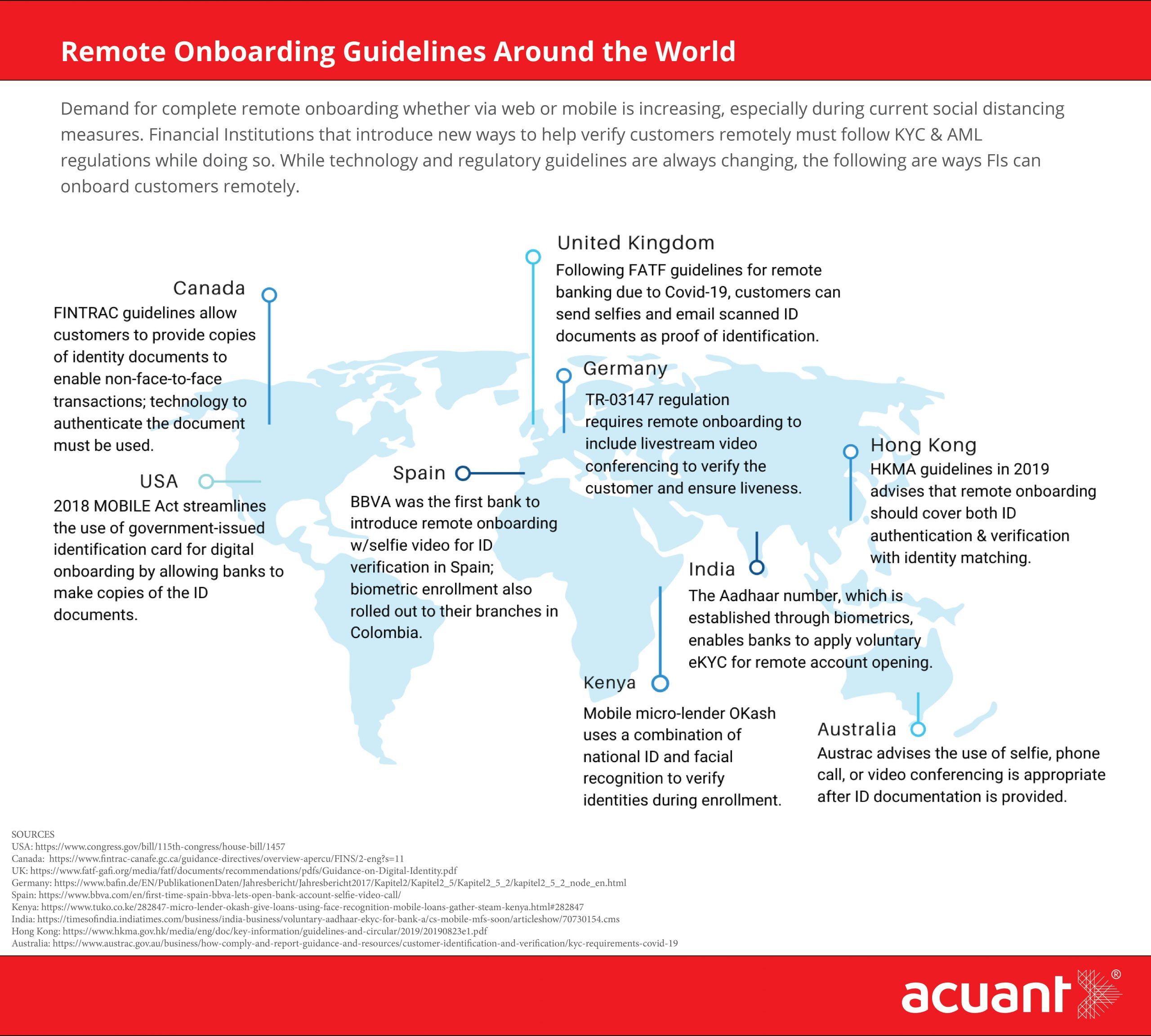 Remote Onboarding Around the World Infographic