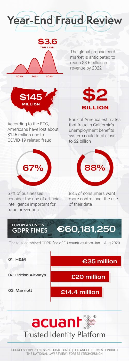2020 fraud trends, fraud trends, account takeover, identity theft, fraudsters, money laundering